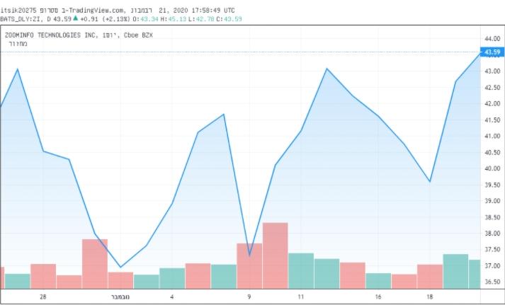 שוב הזמן של מניות הטכנולוגיה? מניית זום