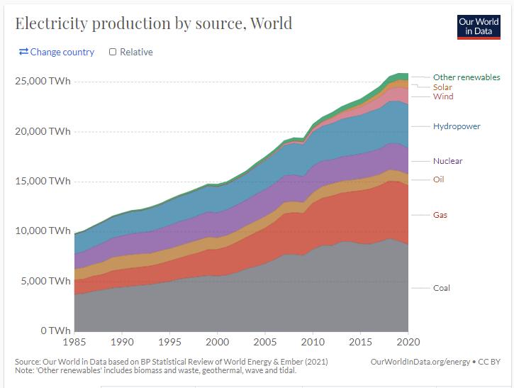 מקורות ייצור החשמל בעולם