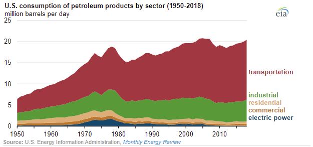 צריכת מוצרי נפט בארה