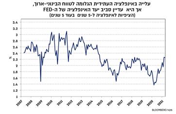 ציפיות אינפלציה לחמש שנים