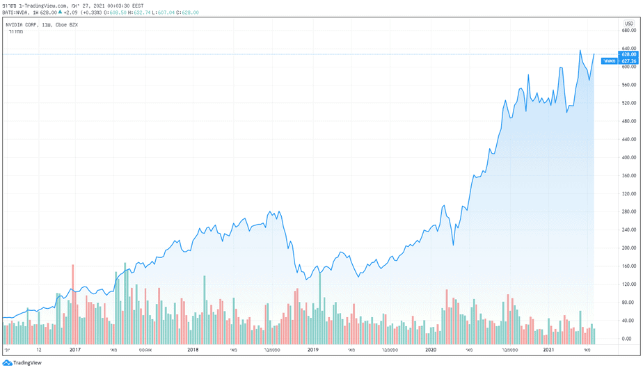 למרות הנתונים הפנומנליים, מניות אנבידיה כמעט לא זזו אחרי הפרסום